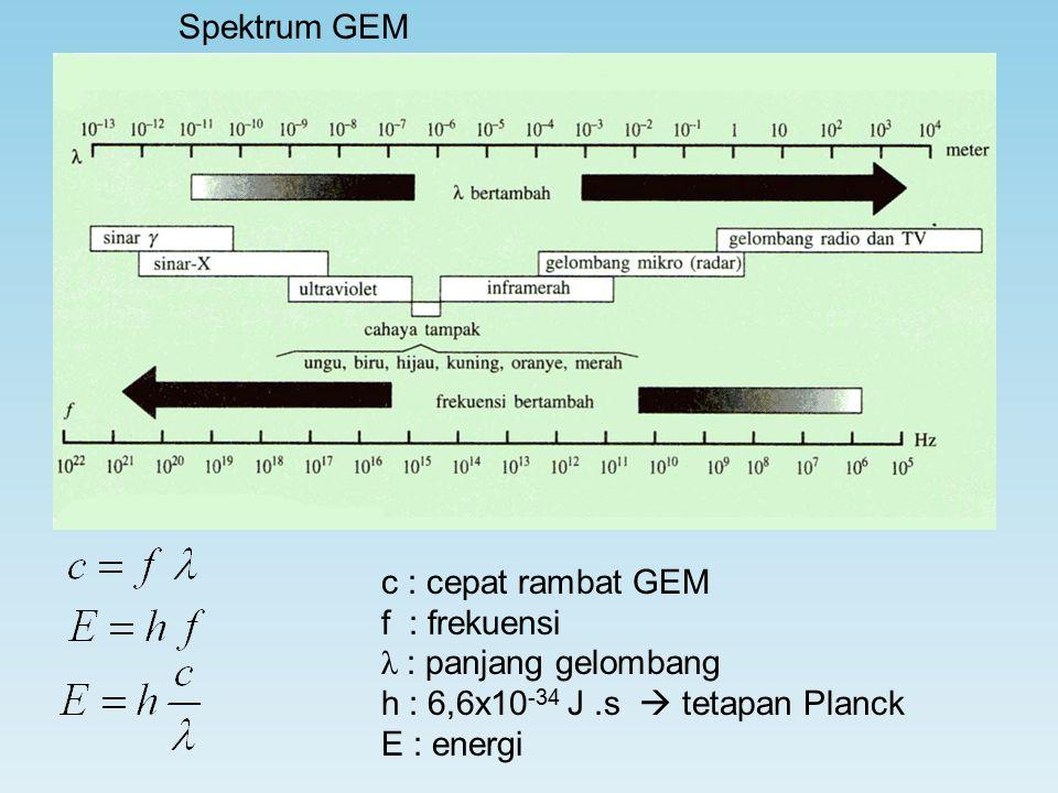 Spektrum GEM c : cepat rambat GEM f : frekuensi λ : panjang gelombang h : 6,6x10 -34 J.s  tetapan Planck E : energi