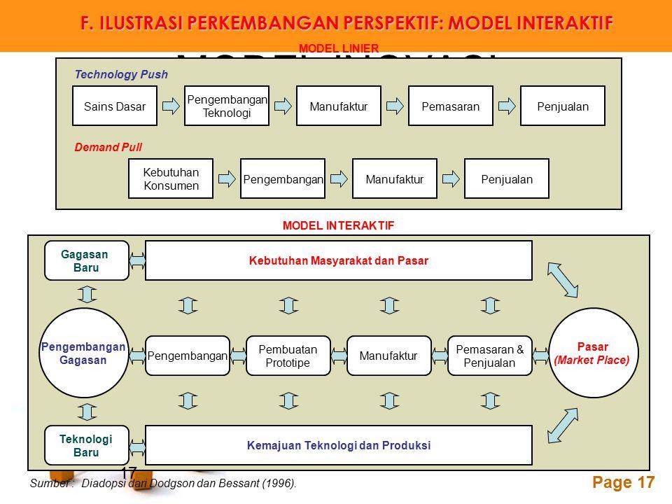 Powerpoint Templates Page 17 MODEL INOVASI Sains Dasar Pengembangan Teknologi ManufakturPemasaranPenjualan Technology Push Demand Pull Kebutuhan Konsu
