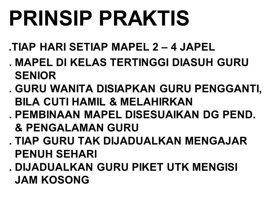 PRINSIP PRAKTIS.TIAP HARI SETIAP MAPEL 2 – 4 JAPEL.