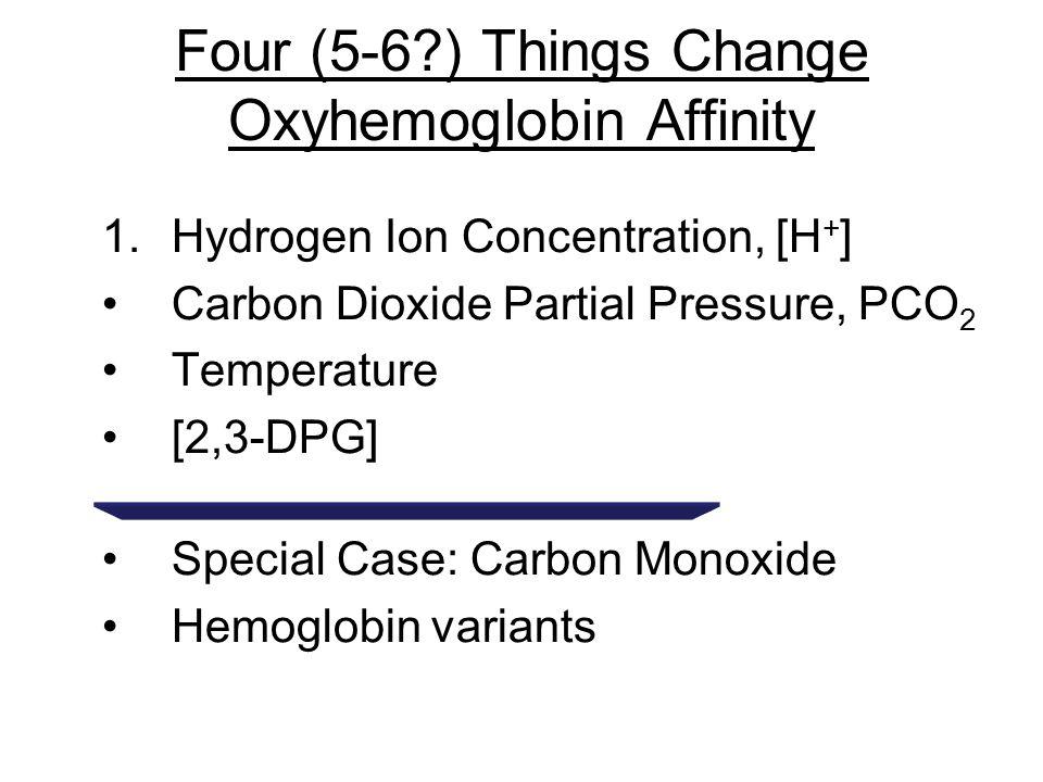 Four (5-6?) Things Change Oxyhemoglobin Affinity 1.Hydrogen Ion Concentration, [H + ] Carbon Dioxide Partial Pressure, PCO 2 Temperature [2,3-DPG] Special Case: Carbon Monoxide Hemoglobin variants