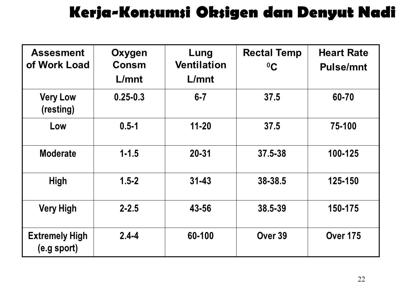 21 Konsumsi Oksigen Maximum oxygen consumption 1.75 2 90 80 Oxygen cost of running Energy expenditure Running speed 1025