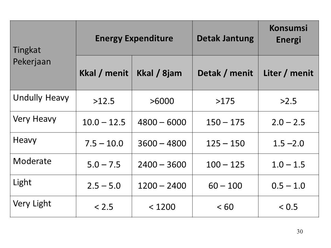 29 ENERGI (Kkal/menit) 12.557.510 Denyut Nadi (per menit) 6075100125150 OKSIGEN (liter/menit) 0.20.511.52 Metabolis me basal Kerja ringan Jalan (6.5kph) Kerja beratNaik Pohon IstirahatDuduk Angkat roda 100 kg Membuat tungku Tidur Mengendarai Mobil Bekerja ditambang Jalan di Bulan