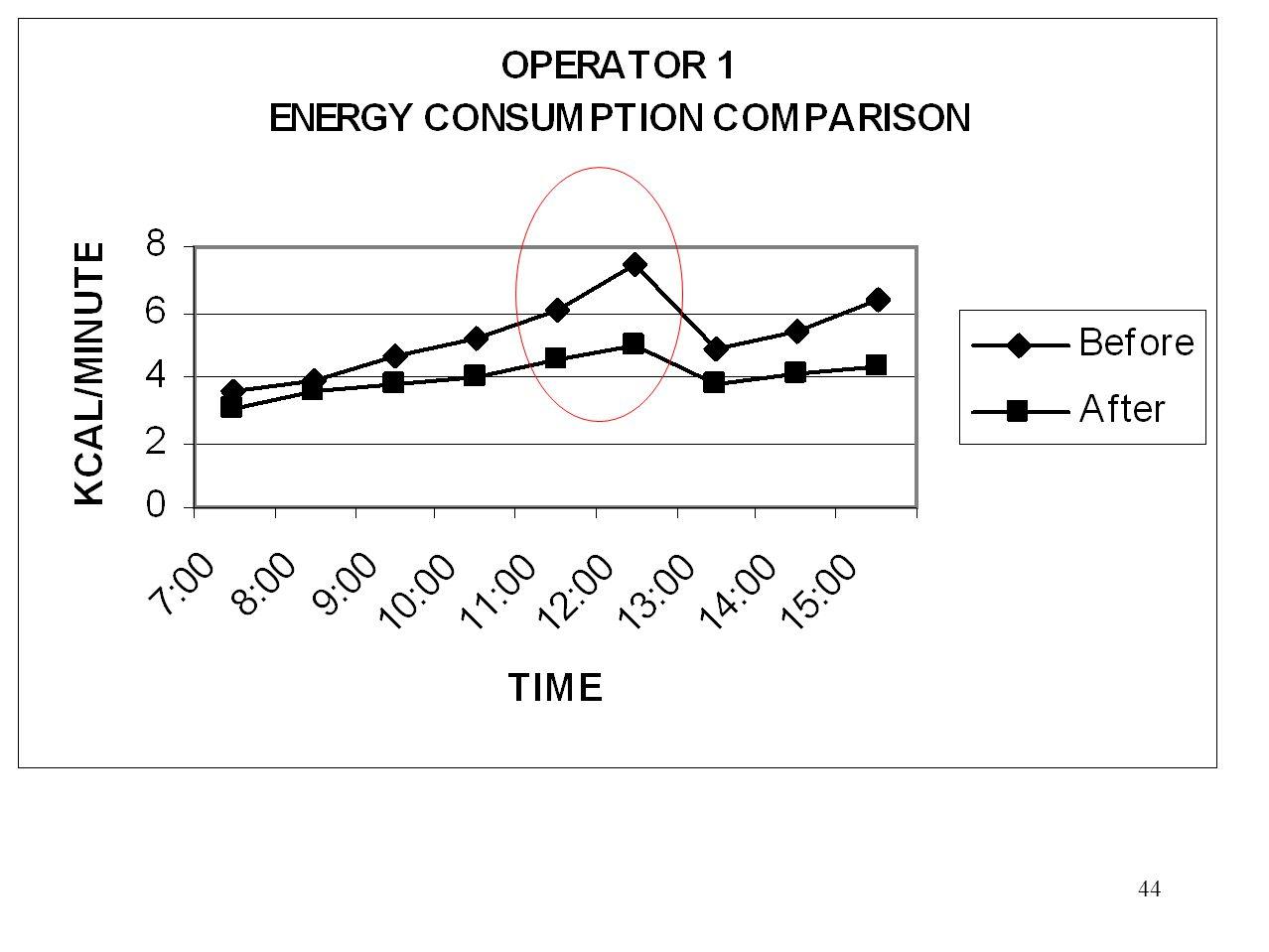 43 Perhitungan Waktu Istirahat Operator T=30 menit K=5.83 kcal/menit S=4S=4