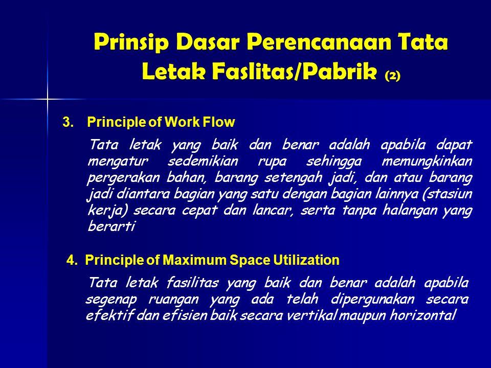 3.Principle of Work Flow Tata letak yang baik dan benar adalah apabila dapat mengatur sedemikian rupa sehingga memungkinkan pergerakan bahan, barang setengah jadi, dan atau barang jadi diantara bagian yang satu dengan bagian lainnya (stasiun kerja) secara cepat dan lancar, serta tanpa halangan yang berarti Prinsip Dasar Perencanaan Tata Letak Faslitas/Pabrik (2) 4.Principle of Maximum Space Utilization Tata letak fasilitas yang baik dan benar adalah apabila segenap ruangan yang ada telah dipergunakan secara efektif dan efisien baik secara vertikal maupun horizontal