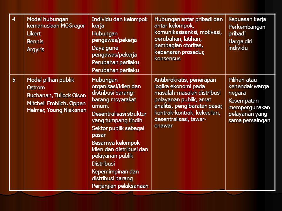 4 Model hubungan kemanusiaan MCGregor LikertBennisArgyris Individu dan kelompok kerja Hubungan pengawas/pekerja Daya guna pengawas/pekerja Perubahan p