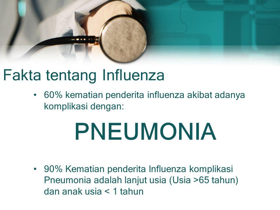 Fakta tentang Influenza 60% kematian penderita influenza akibat adanya komplikasi dengan: PNEUMONIA 90% Kematian penderita Influenza komplikasi Pneumo