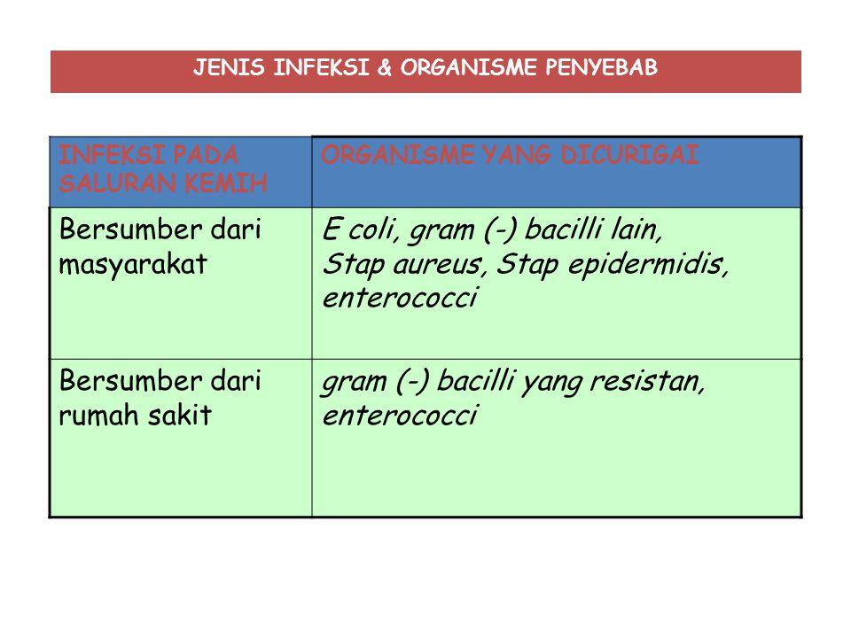JENIS INFEKSI & ORGANISME PENYEBAB INFEKSI PADA SALURAN KEMIH ORGANISME YANG DICURIGAI Bersumber dari masyarakat E coli, gram (-) bacilli lain, Stap a