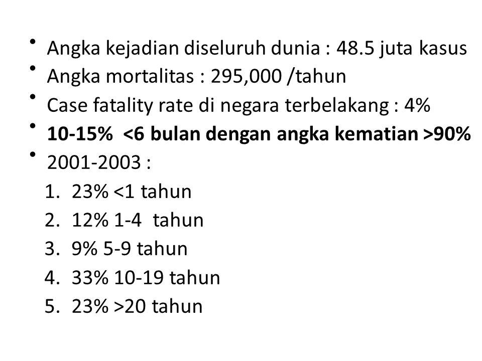 Angka kejadian diseluruh dunia : 48.5 juta kasus Angka mortalitas : 295,000 /tahun Case fatality rate di negara terbelakang : 4% 10-15% 90% 2001-2003