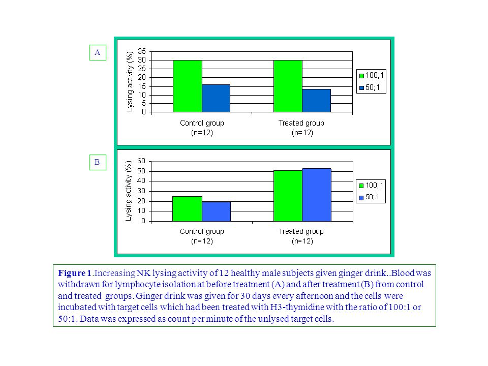 Figure 1.Increasing NK lysing activity of 12 healthy male subjects given ginger drink..Blood was withdrawn for lymphocyte isolation at before treatmen