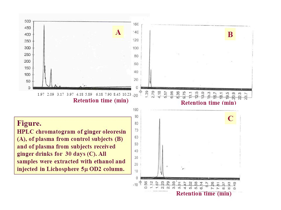 1.97 2.09 3.17 3.97 4.18 5.89 6.18 7.90 8.45 10.23 Retention time (min) A B C Figure. HPLC chromatogram of ginger oleoresin (A), of plasma from contro