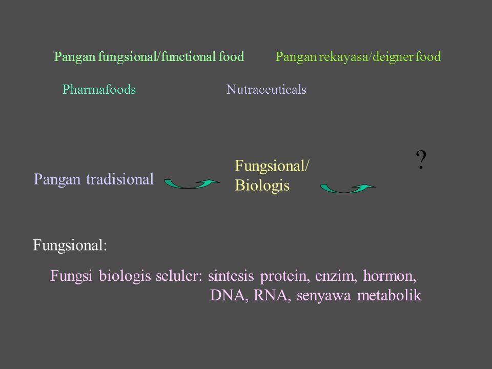Diperngaruhi oleh: Aktivitas fisik, kegemukan, makanan yang dikonsumsi Hormon dan faktor pertumbuhan Diperngaruhi oleh: Zat gizi tertentu spt karotenoid, retinol Serat, bakteri kolon, asam lemak yang mudah menguap, pre/probiotik Gen pembetul Gen Normal DNA Kerusakan gen lanjut Gen Sel normalSel tidak normalSel bunuh diri