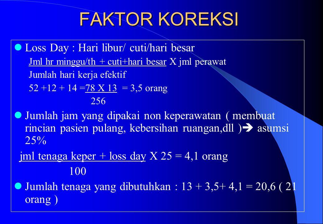 FAKTOR KOREKSI Loss Day : Hari libur/ cuti/hari besar Jml hr minggu/th + cuti+hari besar X jml perawat Jumlah hari kerja efektif 52 +12 + 14 =78 X 13