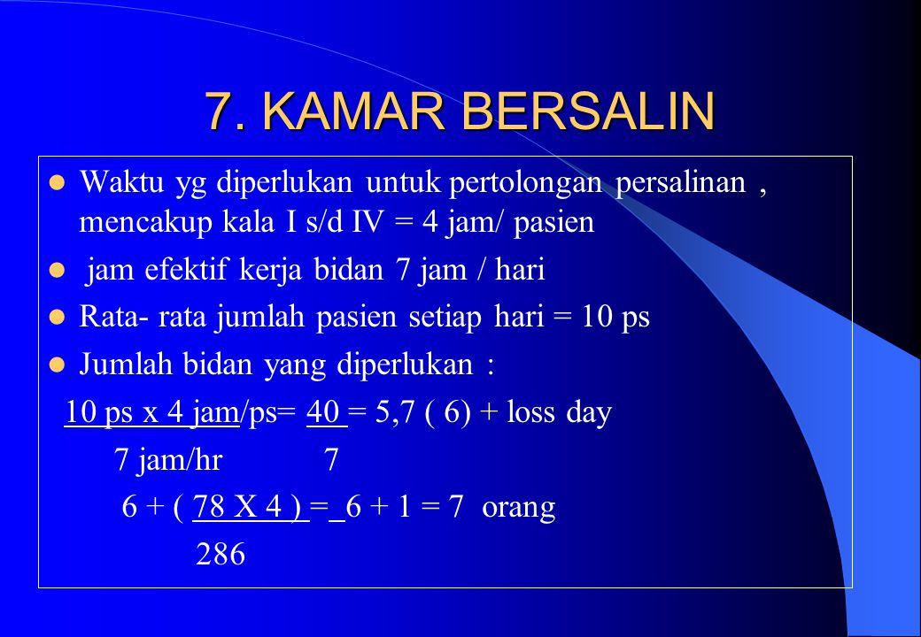 7. KAMAR BERSALIN Waktu yg diperlukan untuk pertolongan persalinan, mencakup kala I s/d IV = 4 jam/ pasien jam efektif kerja bidan 7 jam / hari Rata-