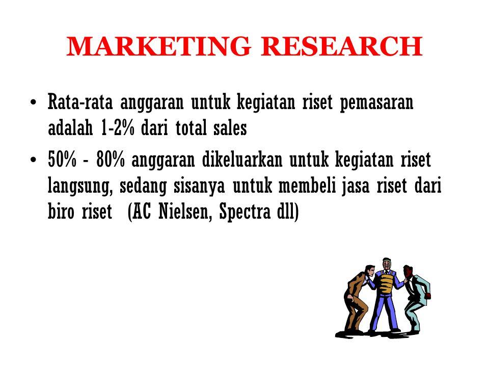MARKETING RESEARCH Rata-rata anggaran untuk kegiatan riset pemasaran adalah 1-2% dari total sales 50% - 80% anggaran dikeluarkan untuk kegiatan riset