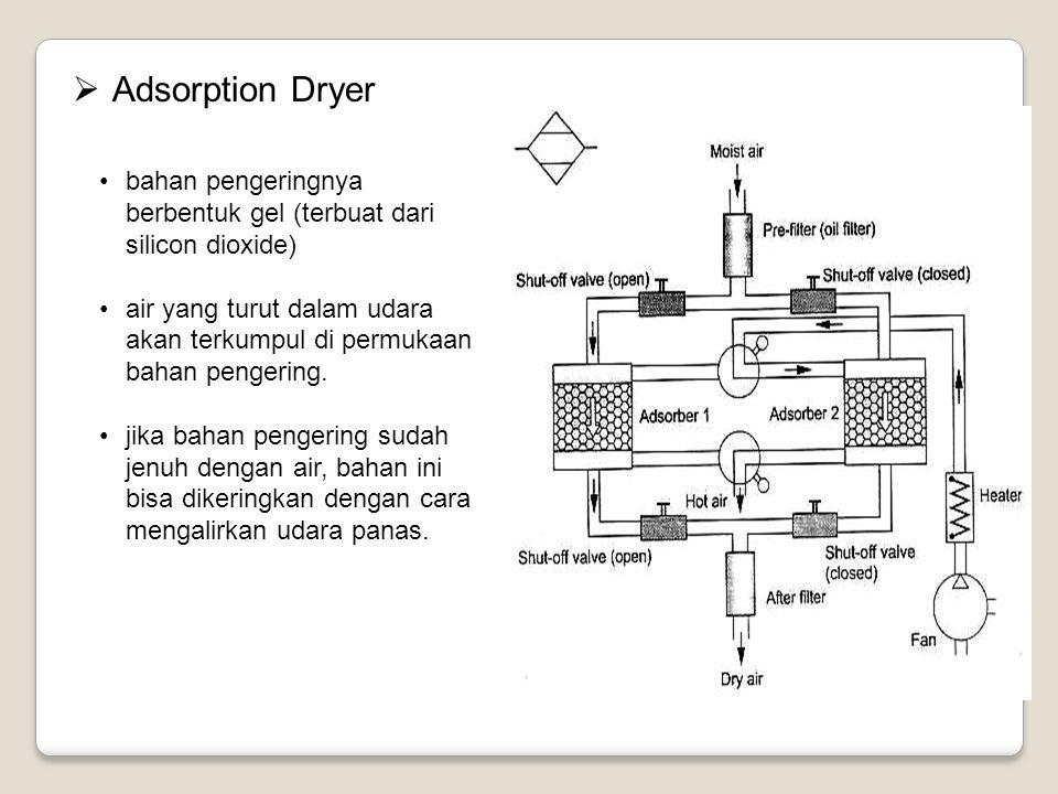  Adsorption Dryer bahan pengeringnya berbentuk gel (terbuat dari silicon dioxide) air yang turut dalam udara akan terkumpul di permukaan bahan penger