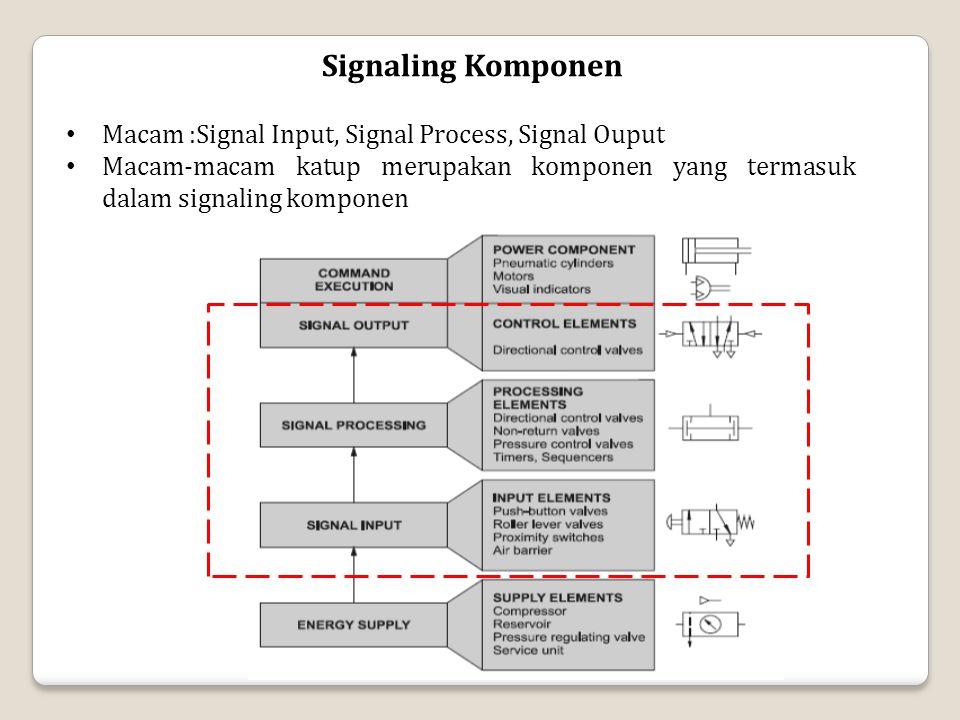 Signaling Komponen Macam :Signal Input, Signal Process, Signal Ouput Macam-macam katup merupakan komponen yang termasuk dalam signaling komponen