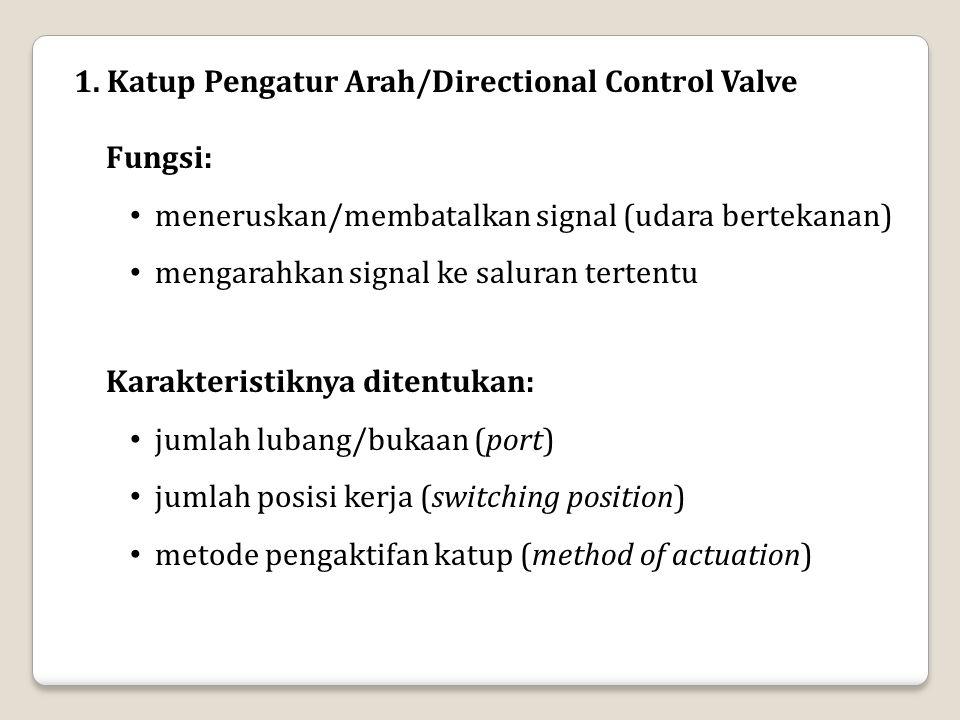 Fungsi: meneruskan/membatalkan signal (udara bertekanan) mengarahkan signal ke saluran tertentu 1. Katup Pengatur Arah/Directional Control Valve Karak