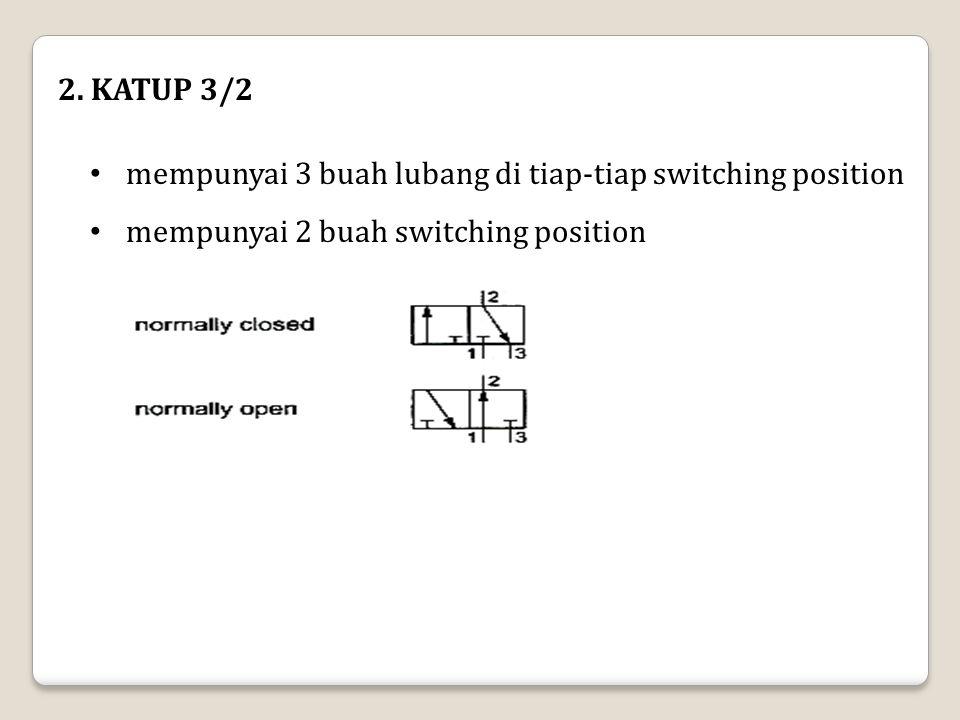 2. KATUP 3/2 mempunyai 3 buah lubang di tiap-tiap switching position mempunyai 2 buah switching position