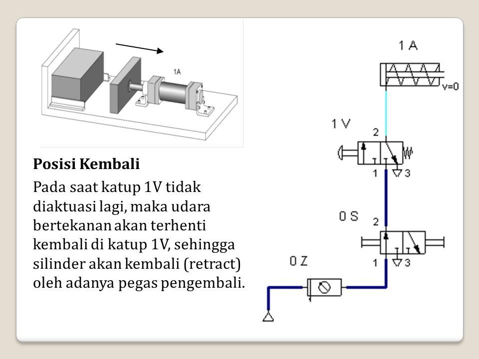 Posisi Kembali Pada saat katup 1V tidak diaktuasi lagi, maka udara bertekanan akan terhenti kembali di katup 1V, sehingga silinder akan kembali (retra