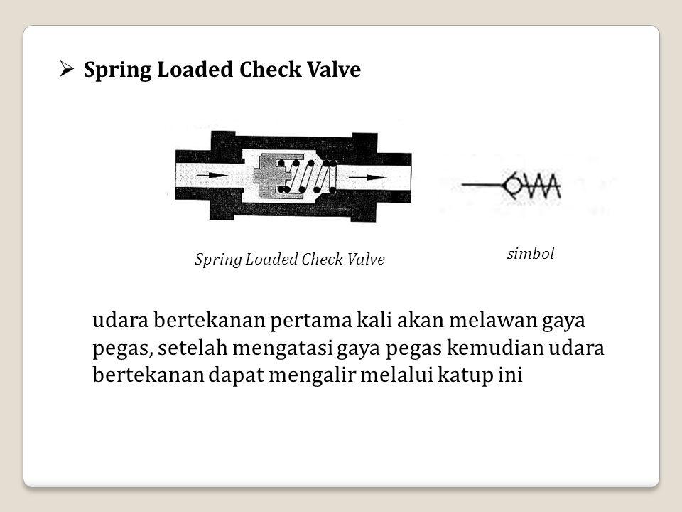 Spring Loaded Check Valve  Spring Loaded Check Valve simbol udara bertekanan pertama kali akan melawan gaya pegas, setelah mengatasi gaya pegas kemud