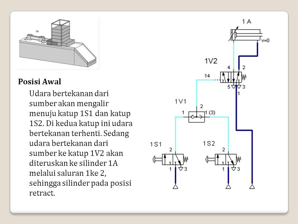 Posisi Awal Udara bertekanan dari sumber akan mengalir menuju katup 1S1 dan katup 1S2. Di kedua katup ini udara bertekanan terhenti. Sedang udara bert