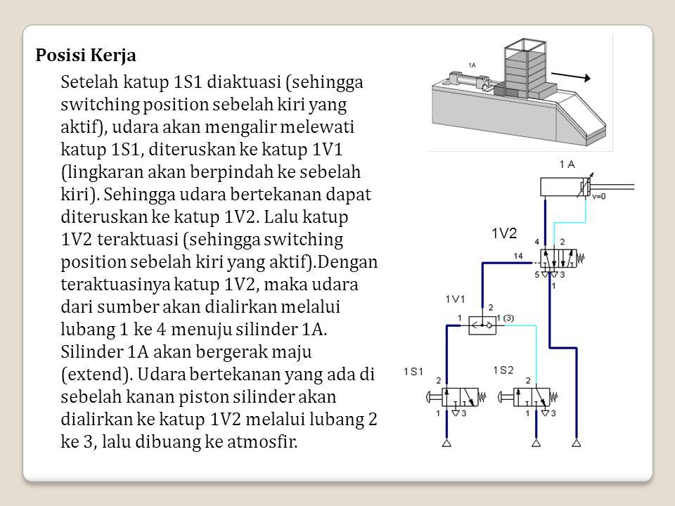 Posisi Kerja Setelah katup 1S1 diaktuasi (sehingga switching position sebelah kiri yang aktif), udara akan mengalir melewati katup 1S1, diteruskan ke