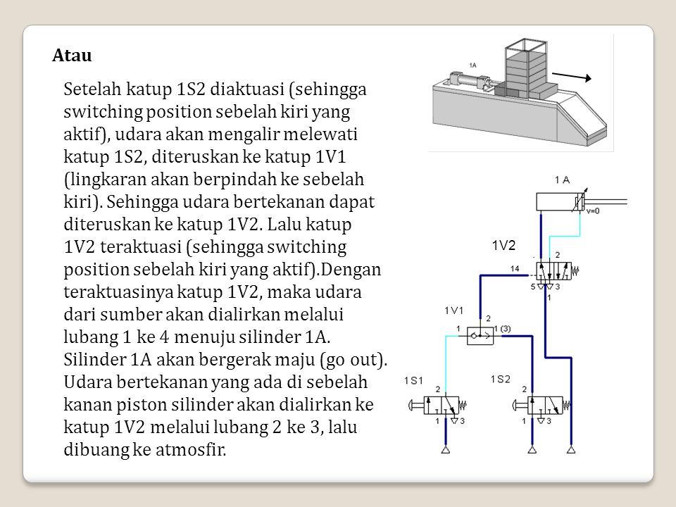Atau Setelah katup 1S2 diaktuasi (sehingga switching position sebelah kiri yang aktif), udara akan mengalir melewati katup 1S2, diteruskan ke katup 1V