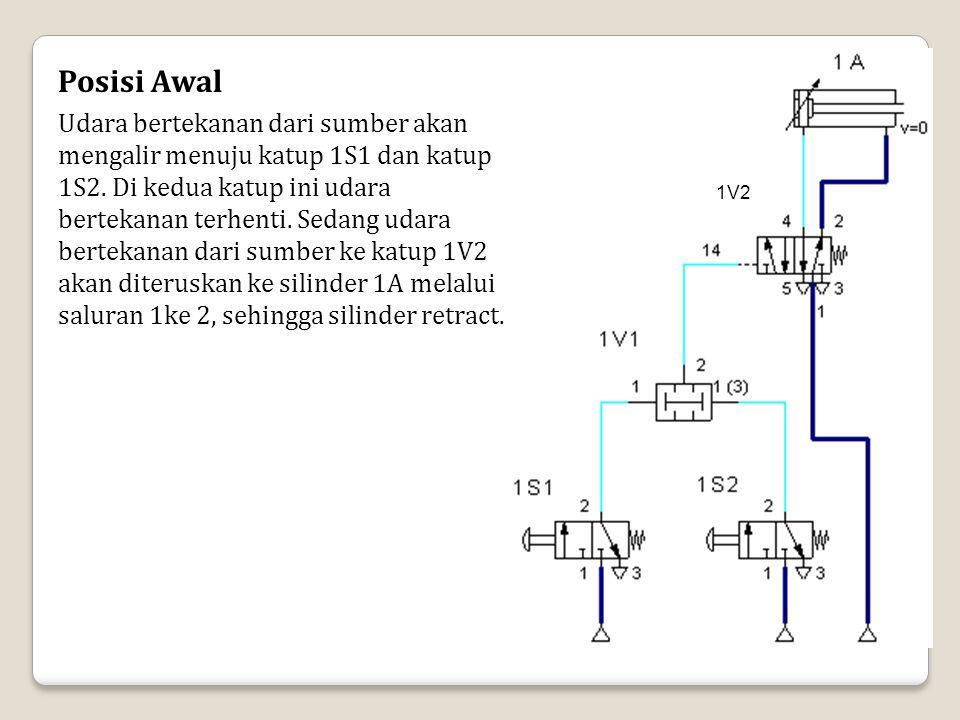 1V2 Posisi Awal Udara bertekanan dari sumber akan mengalir menuju katup 1S1 dan katup 1S2. Di kedua katup ini udara bertekanan terhenti. Sedang udara