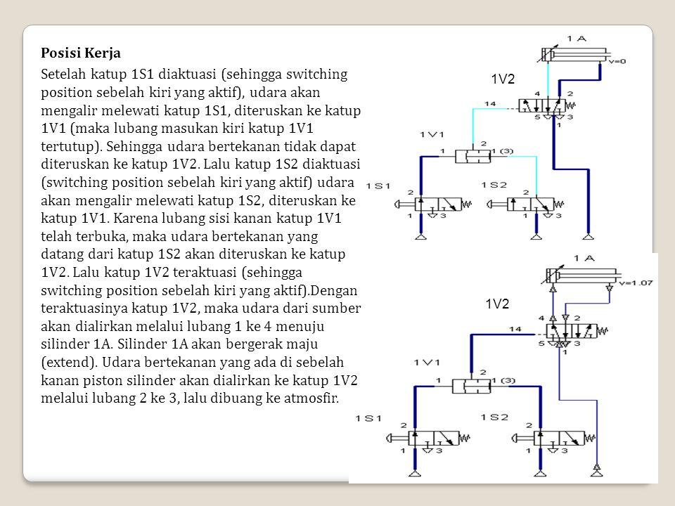 1V2 Posisi Kerja Setelah katup 1S1 diaktuasi (sehingga switching position sebelah kiri yang aktif), udara akan mengalir melewati katup 1S1, diteruskan