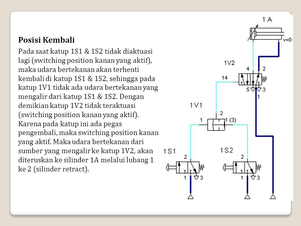 1V2 Posisi Kembali Pada saat katup 1S1 & 1S2 tidak diaktuasi lagi (switching position kanan yang aktif), maka udara bertekanan akan terhenti kembali d