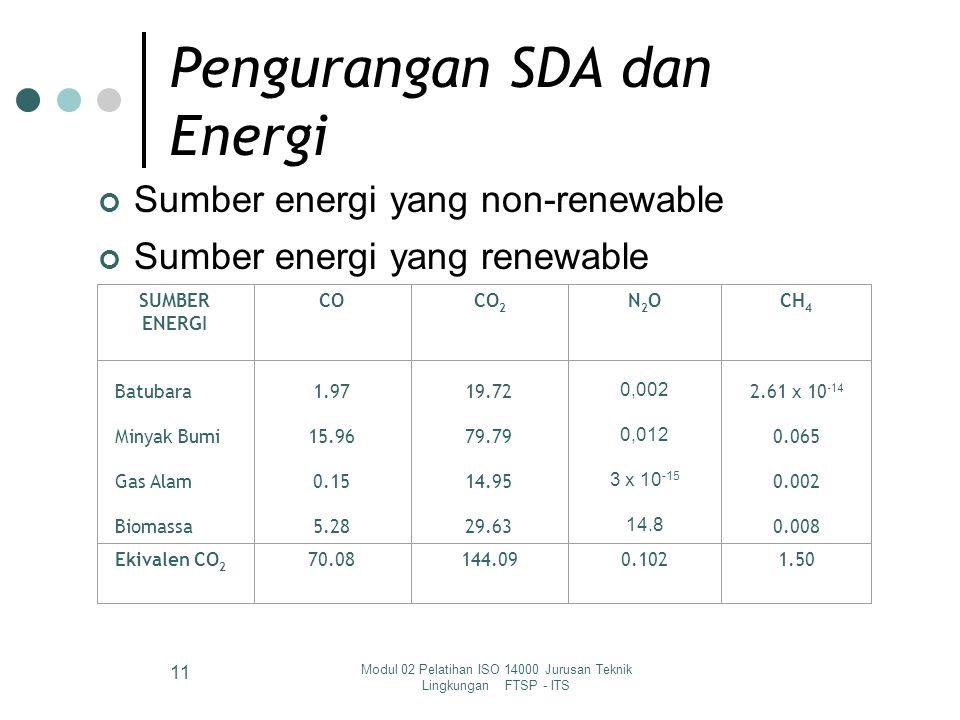 Modul 02 Pelatihan ISO 14000 Jurusan Teknik Lingkungan FTSP - ITS 10 Dampak Lingkungan Pengelolaan SDA: Pengurangan SDA dan Energi Pencemaran Lingkung