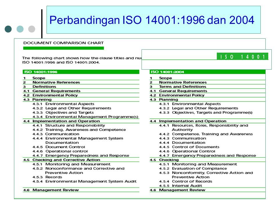ELEMEN DALAM SML Kebijakan Lingkungan Perencanaan Implementasi dan Operasi Pemeriksaan Pengkajian Manajemen