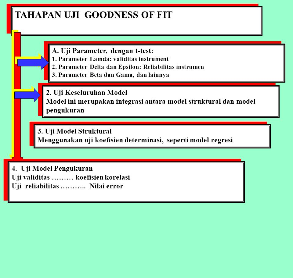TAHAPAN UJI GOODNESS OF FIT A. Uji Parameter, dengan t-test: 1. Parameter Lamda: validitas instrument 2. Parameter Delta dan Epsilon: Reliabilitas ins