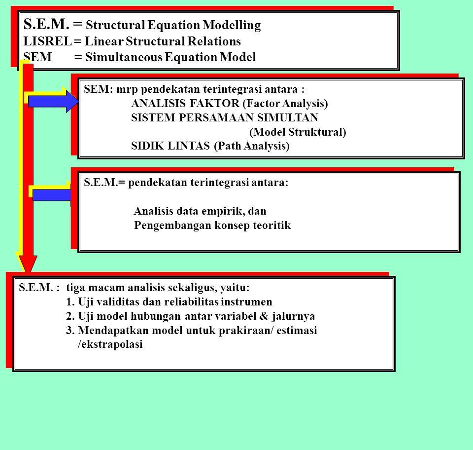 Factors Analysis Modelling X1 Xi dan Yi : Variabel atau Faktor Ksi : variabel laten X Eta: variabel laten Y Segi-empat : Variabel manifest, indikator, observable variable Bulatan oval : Variabel laten, dimensi, construct variable Xi dan Yi : Variabel atau Faktor Ksi : variabel laten X Eta: variabel laten Y Segi-empat : Variabel manifest, indikator, observable variable Bulatan oval : Variabel laten, dimensi, construct variable X2 X3 X4 X5 X8 X6 X7 Ksi1 Ksi3 Ksi2 Eta2 Eta1 Y1 Y2 Y3 Y4