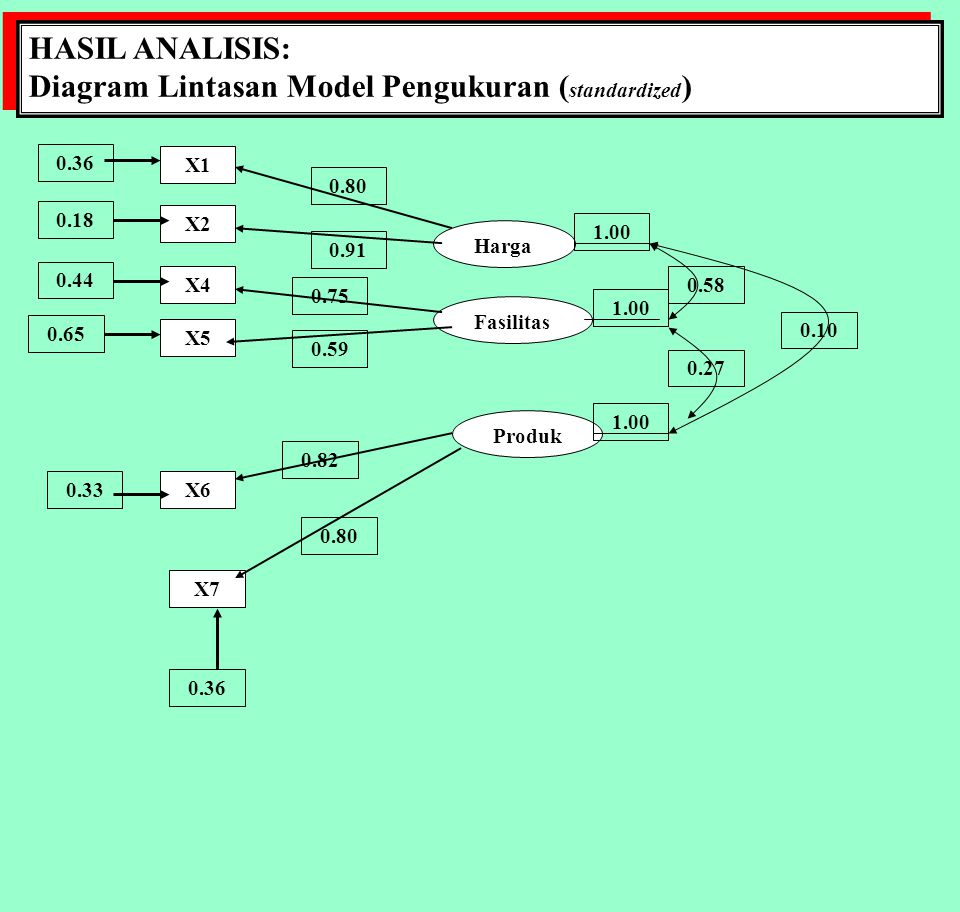 HASIL ANALISIS: Diagram Lintasan Model Pengukuran ( standardized ) HASIL ANALISIS: Diagram Lintasan Model Pengukuran ( standardized ) X1 X2 X4 X5 X6 X
