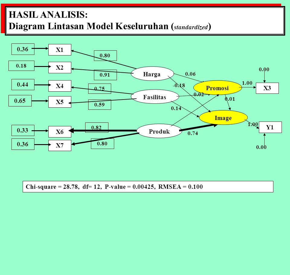 HASIL ANALISIS: Diagram Lintasan Model Keseluruhan ( standardized ) HASIL ANALISIS: Diagram Lintasan Model Keseluruhan ( standardized ) X1 X2 X4 X5 X6