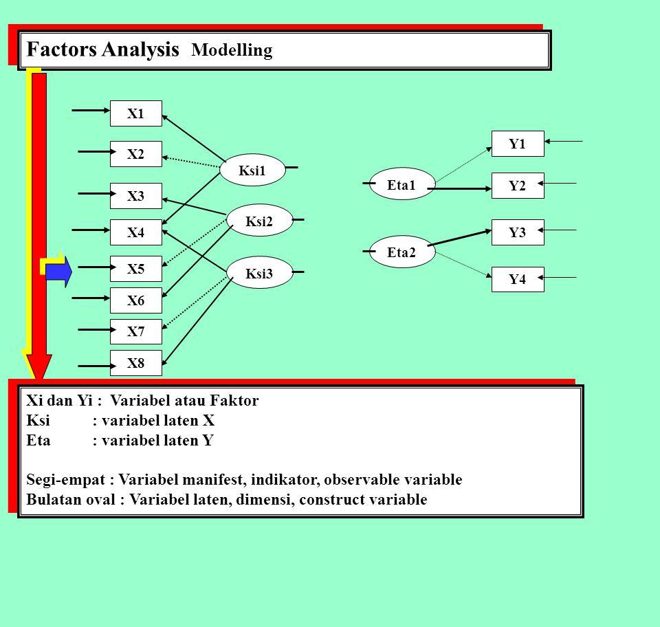 S.E.M.: STRUCTURAL EQUATION MODELLING PENGARUH KUALITAS LAYANAN thd PELANGGAN S.E.M.: STRUCTURAL EQUATION MODELLING PENGARUH KUALITAS LAYANAN thd PELANGGAN Pembatasan Variabel: 1.SIKAP KARYAWAN (SKP): X1 X1.1 : Sikap ramah X1.2 : Siap membantu menyelesaikan masalah pelanggan X1.3 : Pelayanan penuh perhatian X1.4 : Menghormati nasabah 2.