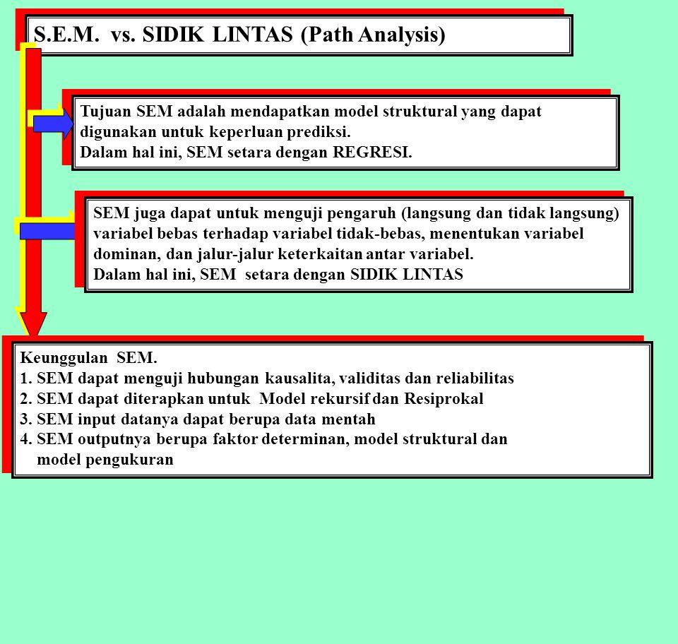S.E.M.: STRUCTURAL EQUATION MODELLING MANAJEMEN STRATEGI PEMASARAN S.E.M.: STRUCTURAL EQUATION MODELLING MANAJEMEN STRATEGI PEMASARAN Hasil Analisis Path : Strategi Pemasaran X 1.3 X 2.2 X 2.3 X 3.1 X 3.2 X 3.3 X 4.1 X 4.2 X 4.3 X 5.1 X 5.2 X 5.3 X 6.1 X 6.2 X 6.3 X2X2 X3X3 X4X4 X5X5 X6X6 Strategi Lingkungan Keber- hasilan X8X8 X9X9 X 10 X 11 X 12 Y 1.1 Y 1.2 Y 1.3 Y 2.1 Y 2.2 Y 2.3 d5 d3 e1 e6 h3 f8 f1 f2 f3 d5 f4 f5 f6 f7 h3 e1 0.91 0.69 0.23 0.85 0.54 0.92 0.91 0.43 0.5 7 0.3 0 0.3 8 0.6 9 0.5 2 0.5 9 0.3 1