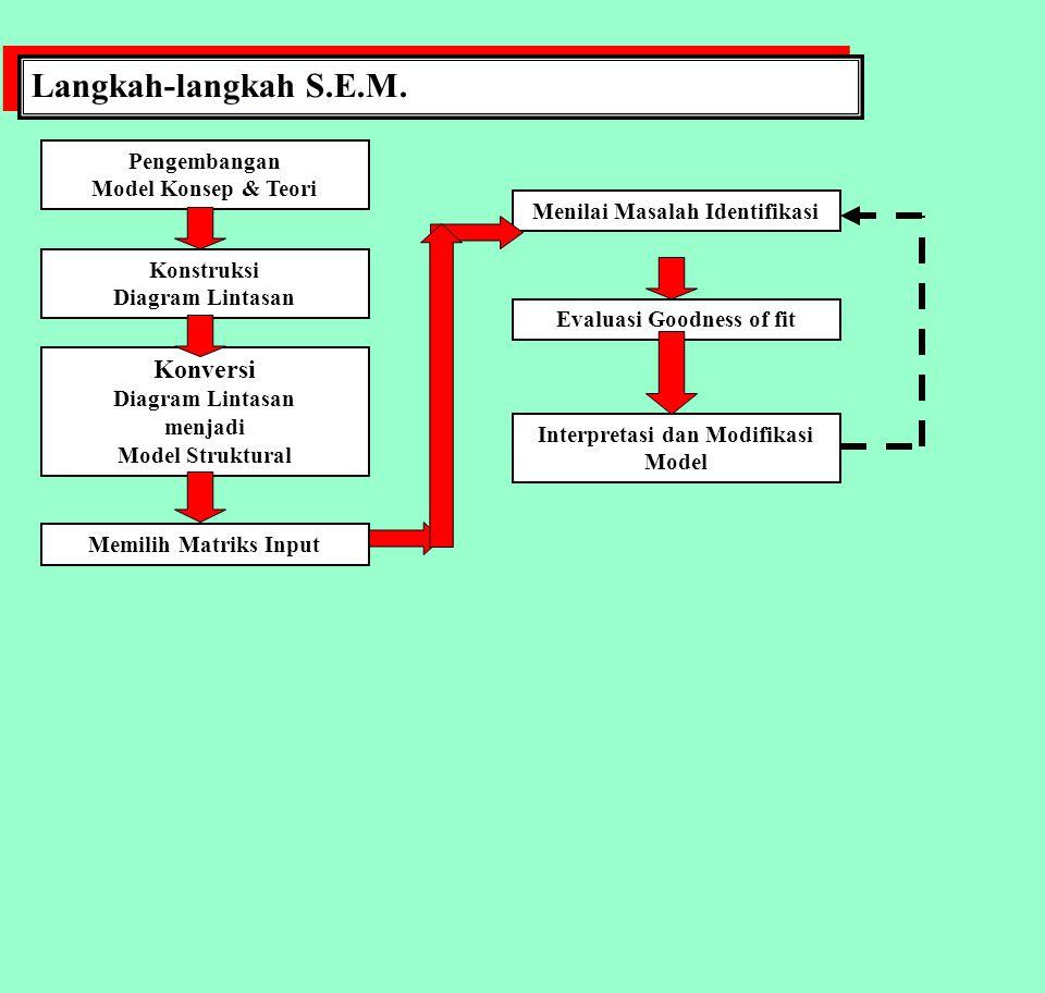 S.E.M.: STRUCTURAL EQUATION MODELLING MANAJEMEN SDM DOSEN PTS S.E.M.: STRUCTURAL EQUATION MODELLING MANAJEMEN SDM DOSEN PTS Kinerja Karyawan Umpan balik karyawan Ukuran Kinerja Penilaian Kinerja Standar Kinerja Keputusan SDM Catatan Karyawan Elemen kunci sistem penilaian kinerja, Mangkuprawira, 2002