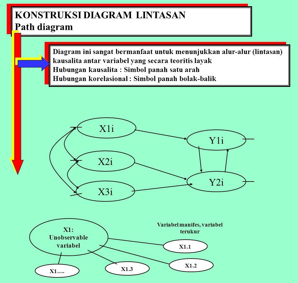 KONSTRUKSI DIAGRAM LINTASAN Path diagram KONSTRUKSI DIAGRAM LINTASAN Path diagram X1 X2 X3 Y1 Y2 X1.1 X1.2 X2.1 X2.2 X3.1 X3.2 X3.3 Y2.1 Y2.2 Y1.1         