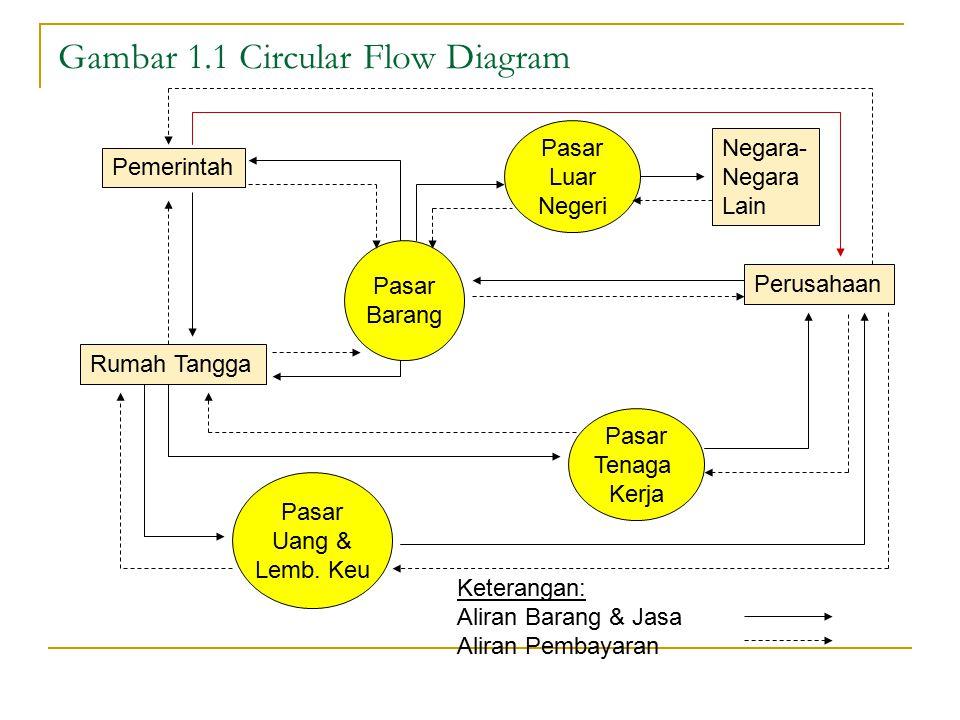 Gambar 1.1 Circular Flow Diagram Pemerintah Rumah Tangga Perusahaan Negara- Negara Lain Pasar Barang Pasar Uang & Lemb. Keu Pasar Tenaga Kerja Pasar L