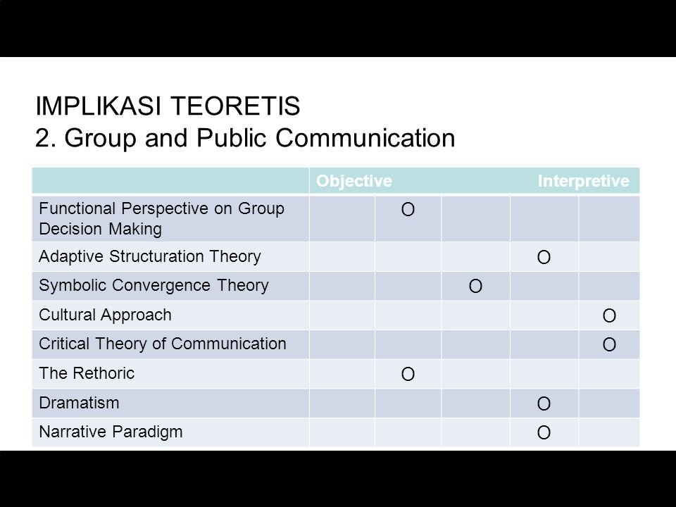 IMPLIKASI TEORETIS 2. Group and Public Communication Objective Interpretive Functional Perspective on Group Decision Making O Adaptive Structuration T