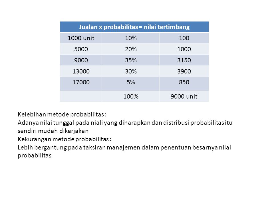 Jualan x probabilitas = nilai tertimbang 1000 unit10%100 500020%1000 900035%3150 1300030%3900 170005%850 100%9000 unit Kelebihan metode probabilitas :
