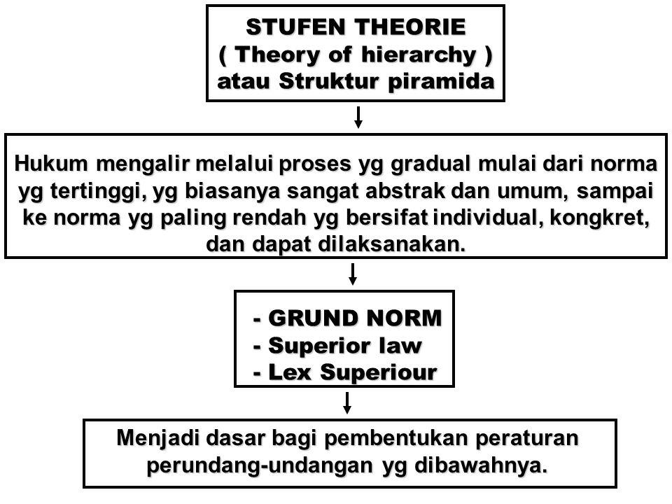 STUFEN THEORIE ( Theory of hierarchy ) atau Struktur piramida Hukum mengalir melalui proses yg gradual mulai dari norma yg tertinggi, yg biasanya sangat abstrak dan umum, sampai ke norma yg paling rendah yg bersifat individual, kongkret, dan dapat dilaksanakan.