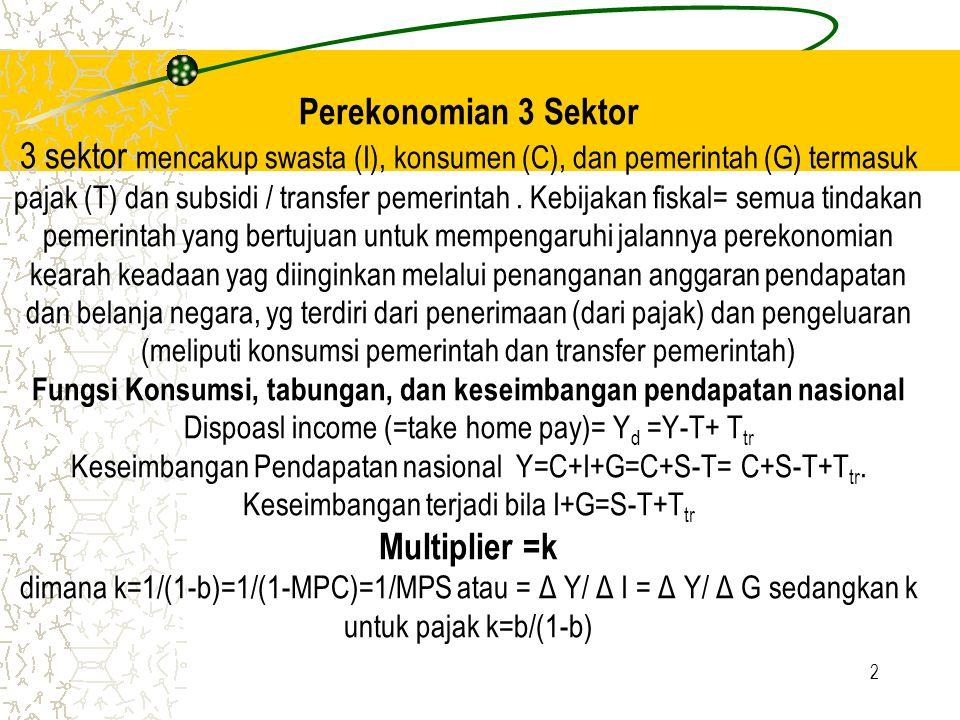 2 Perekonomian 3 Sektor 3 sektor mencakup swasta (I), konsumen (C), dan pemerintah (G) termasuk pajak (T) dan subsidi / transfer pemerintah. Kebijakan