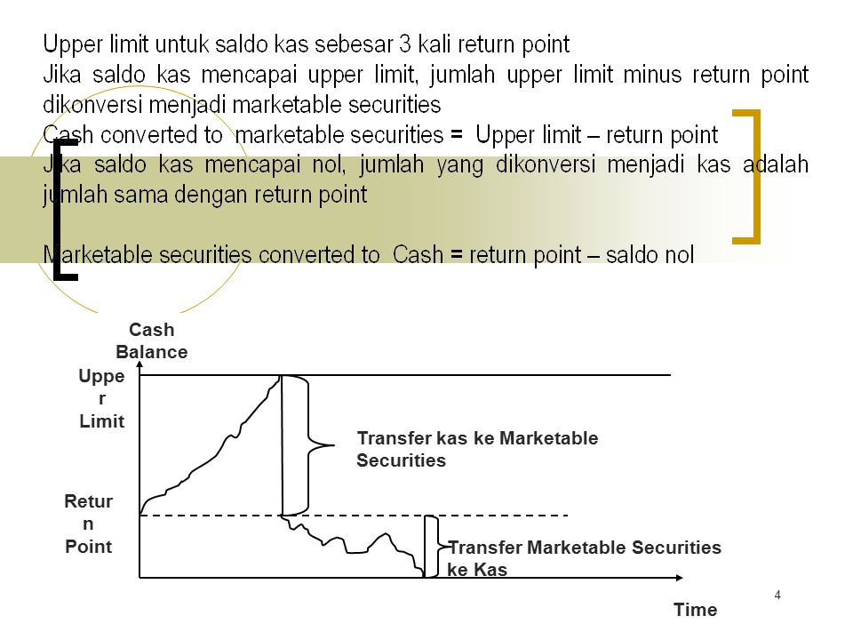 4 Cash Balance Time Uppe r Limit Retur n Point Transfer kas ke Marketable Securities Transfer Marketable Securities ke Kas