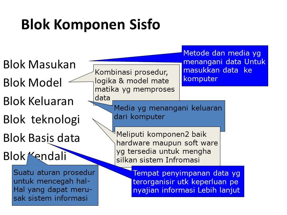 Blok Masukan Blok Model Blok Keluaran Blok teknologi Blok Basis data Blok Kendali Metode dan media ygmenangani data Untukmasukkan data kekomputer Kombinasi prosedur,logika & model matematika yg memprosesdata Media yg menangani keluarandari komputer Meliputi komponen2 baikhardware maupun soft wareyg tersedia untuk menghasilkan sistem Infromasi Tempat penyimpanan data ygterorganisir utk keperluan penyajian informasi Lebih lanjut Suatu aturan proseduruntuk mencegah hal-Hal yang dapat meru-sak sistem informasi