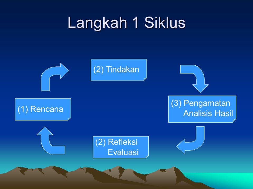 Langkah 1 Siklus (2) Tindakan (3) Pengamatan Analisis Hasil (1) Rencana (2) Refleksi Evaluasi