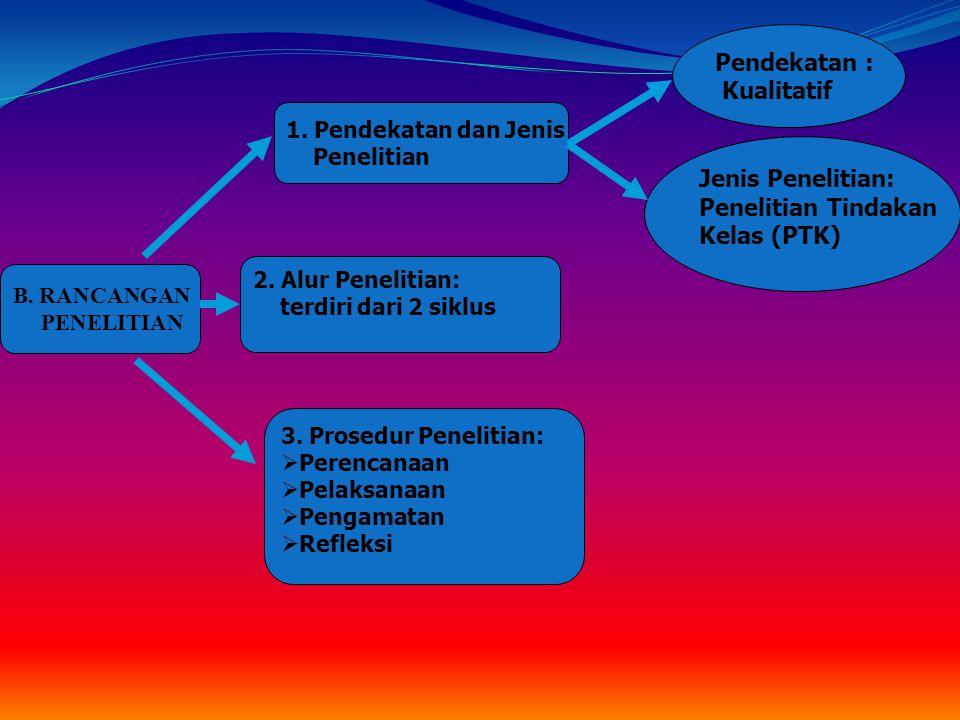 A. LOKASI PENELITIAN WAKTU PENELITIAN Semester Januari - Juli Tahun Ajaran 2009/2010 TEMPAT PENELLITIAN SDN 25 ATS Kota Padang SUBJEK PENELITIAN Siswa