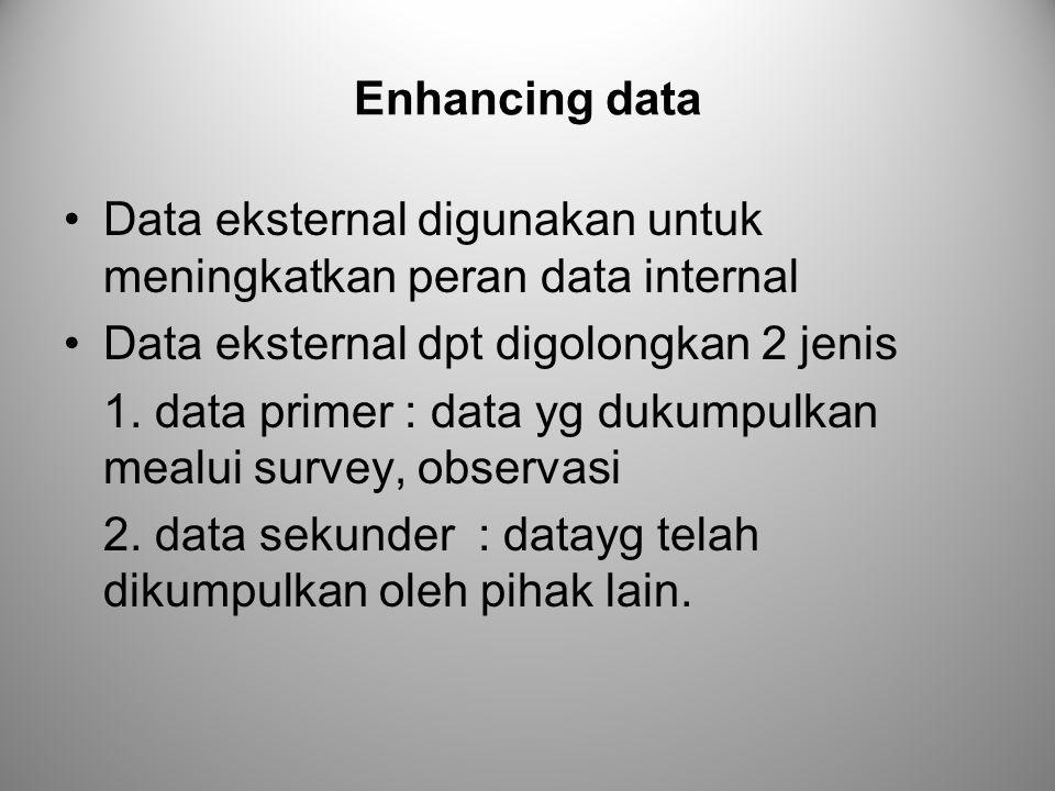 Enhancing data Data eksternal digunakan untuk meningkatkan peran data internal Data eksternal dpt digolongkan 2 jenis 1. data primer : data yg dukumpu